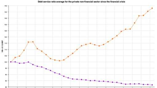 EMU debt graph